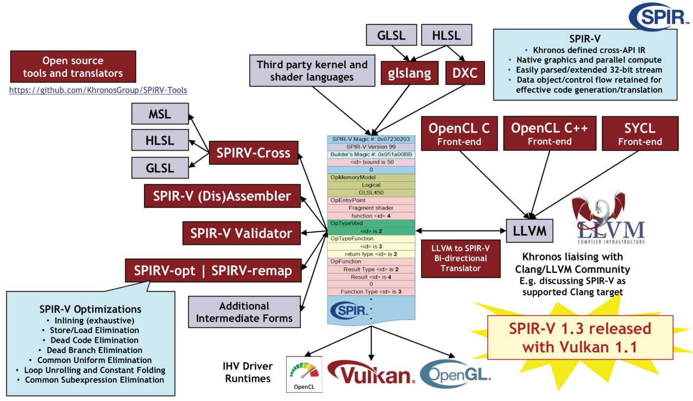 Vulkan API – add3d ru